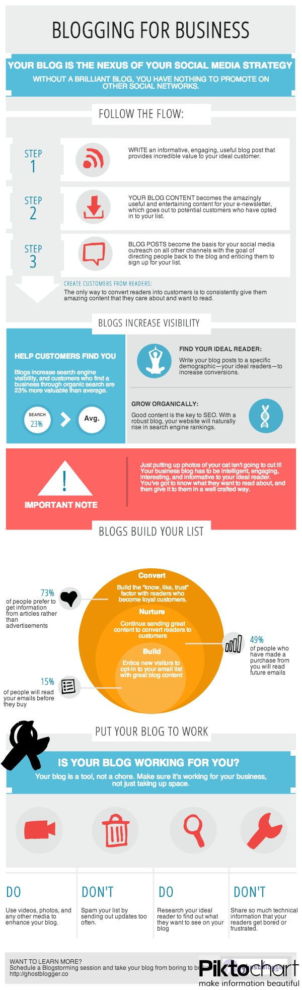 Blogs are the nexus of your social media strategy.