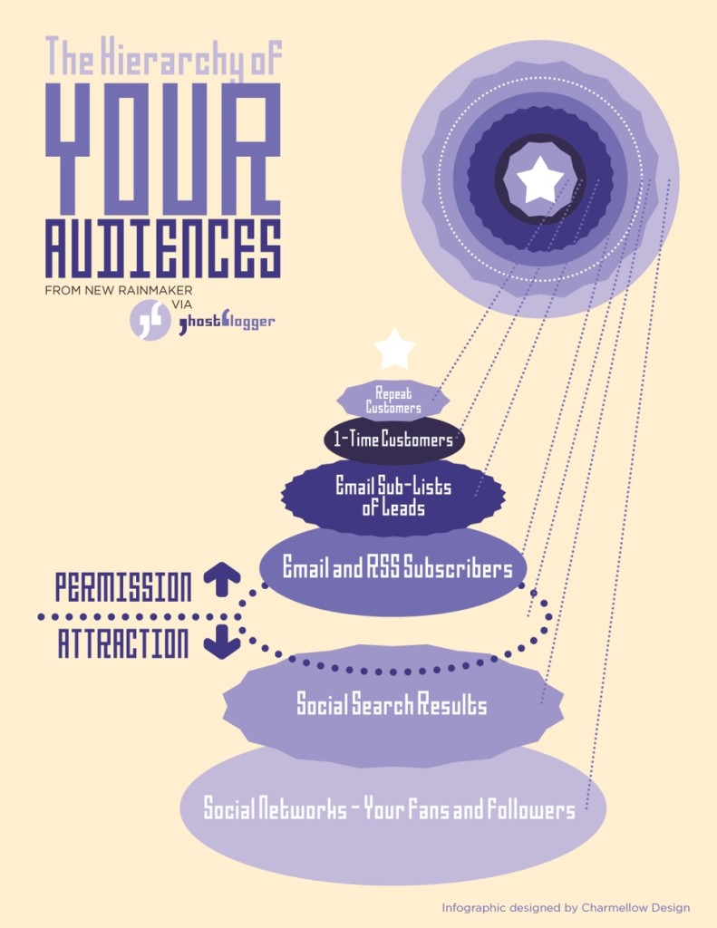 hierarchy of audiences