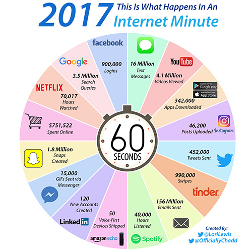 What happens in an internet minute 2017