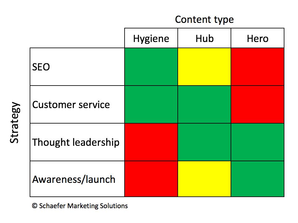 Mark Shaefer content matrix